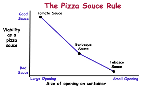 Pizza Sauce Rule