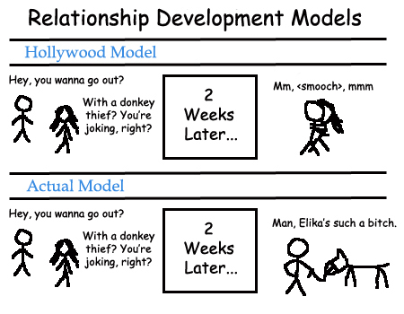 Relationship Development models