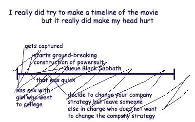 Movie Timeline